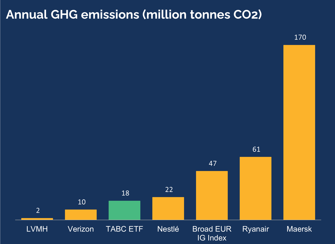 Annual GHG emissions-1