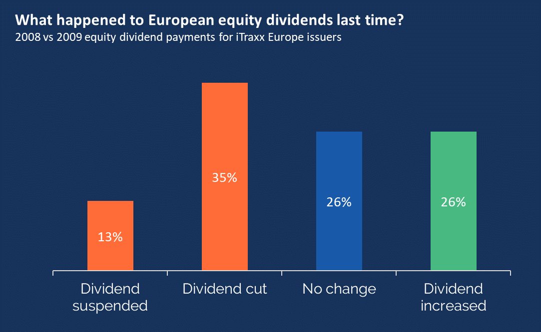 Equity dividends-1