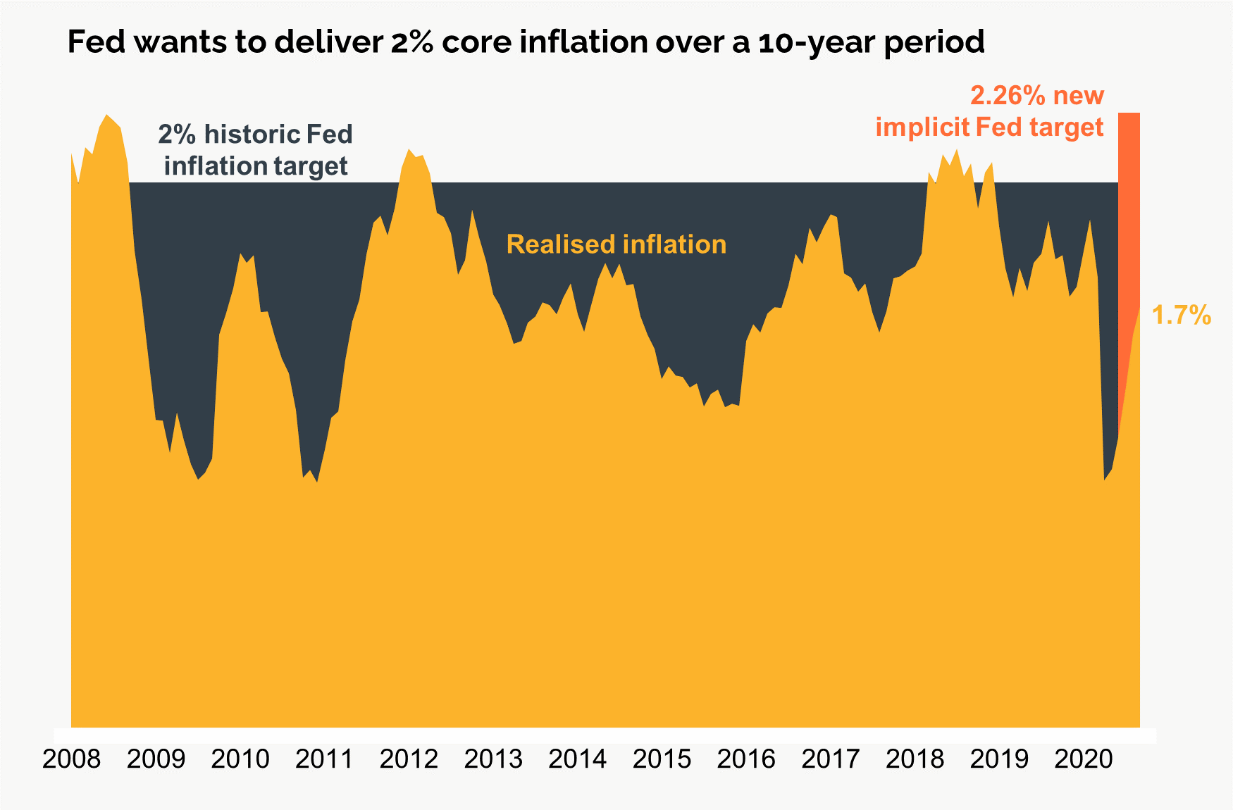 Fed Wants to Deliver 2% inflationv2
