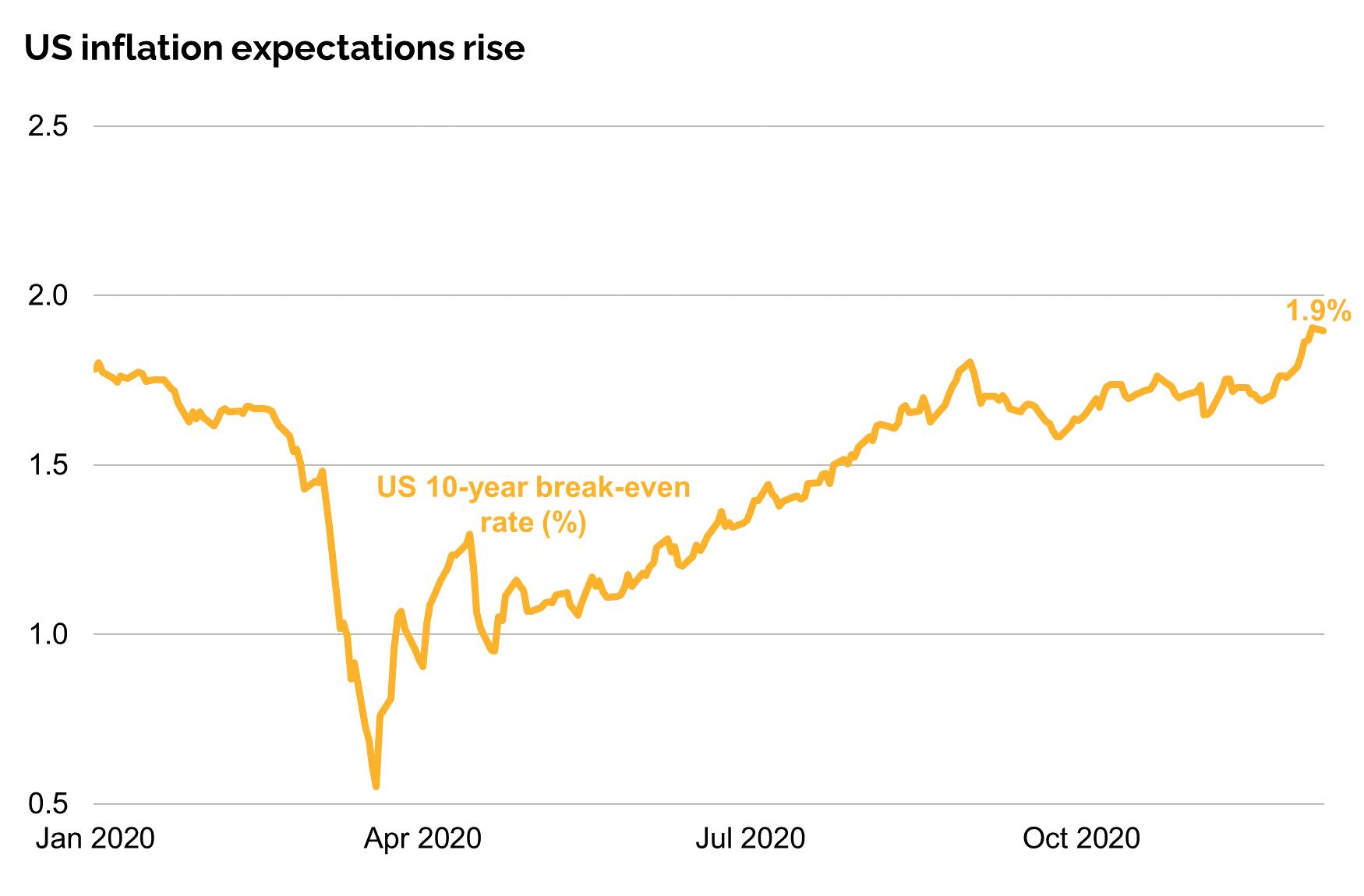 Inflation Breakevens2