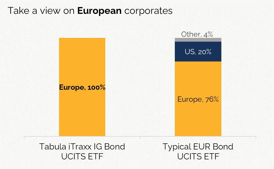 TTRX vs Eur Bond ETF Final